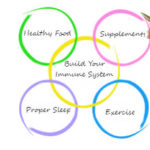 Changes to Build up Your Immune System
